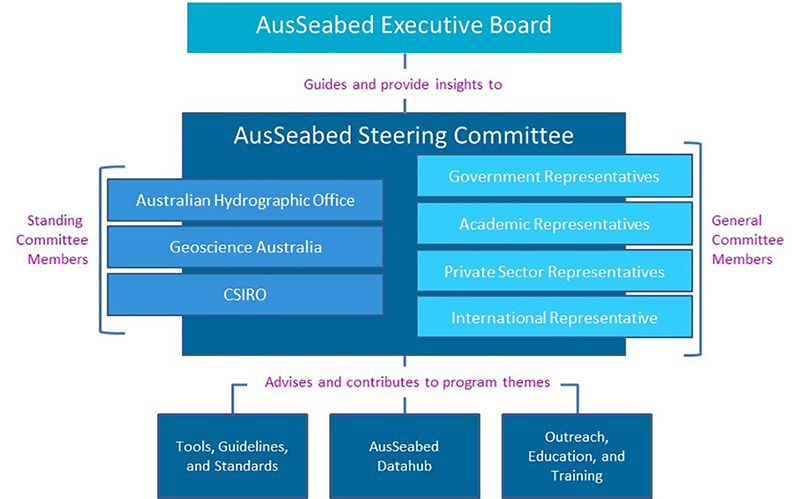 Chart showing the AusSeabed Steering Committee vision